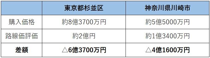 マンション相続税節税否認(東京地方裁判所)