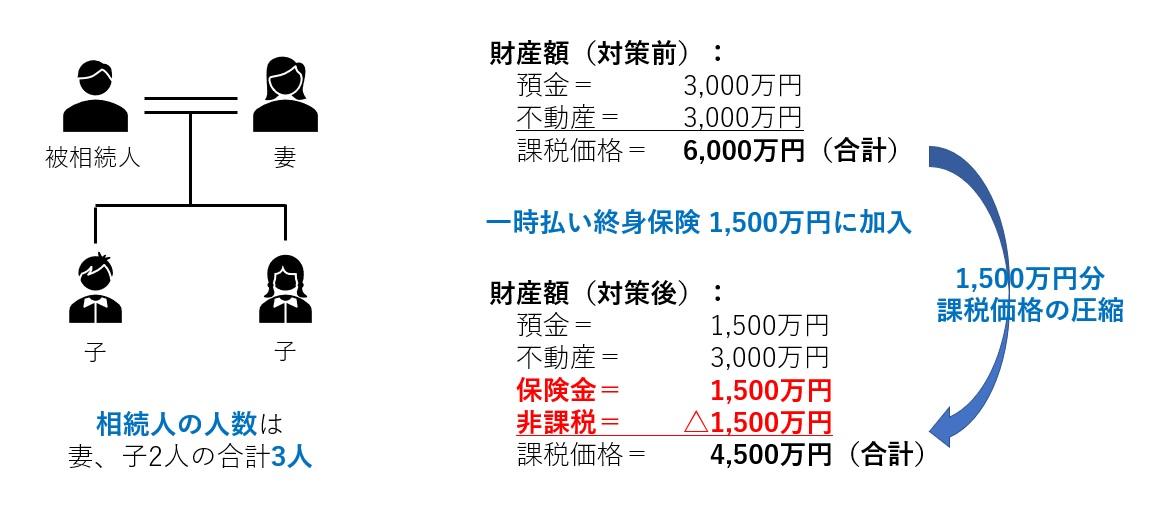 生命保険の非課税(事例)
