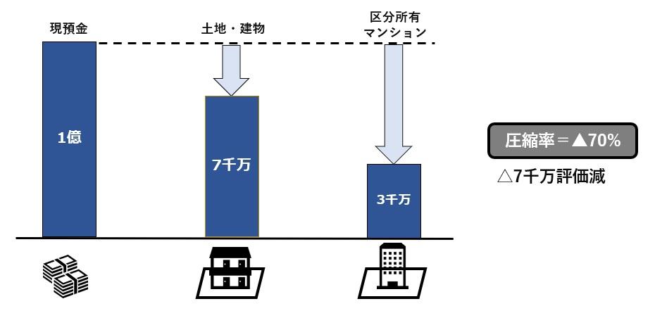 マンションによる相続税節税