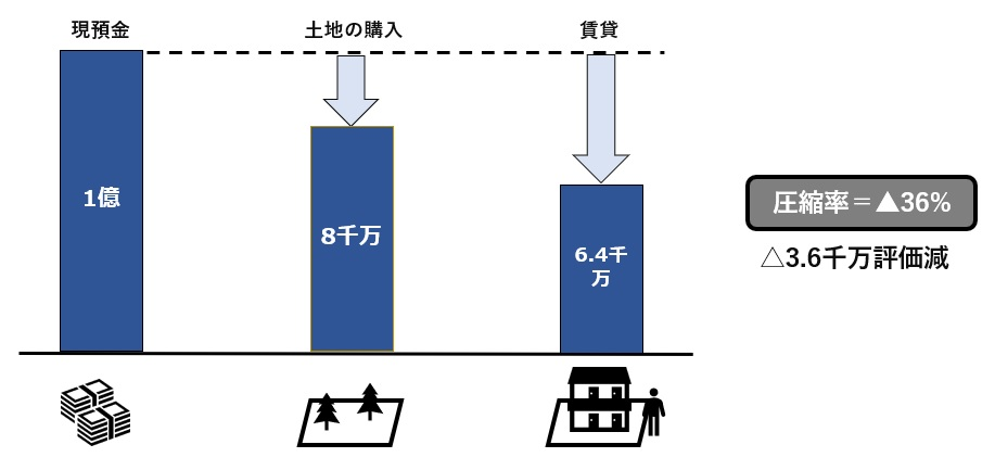 建物賃貸による土地評価減